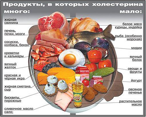 продукты, в которых мала холестирина